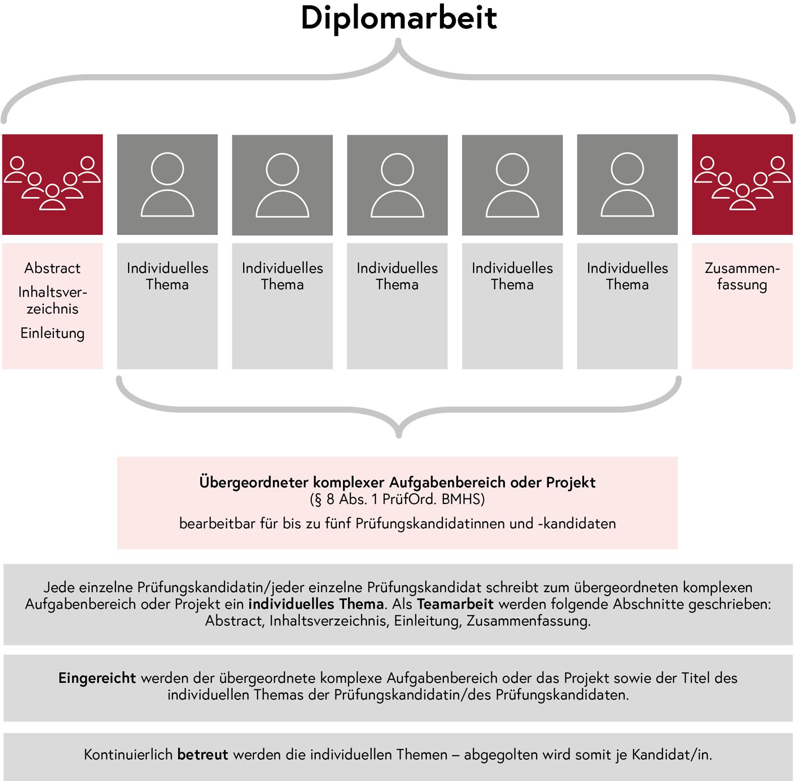Veranschaulichung des Begriffs Diplomarbeit